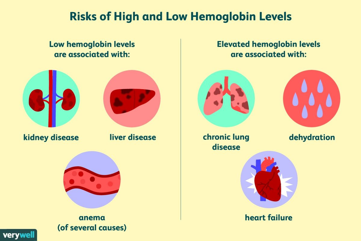 Hemoglobin count
