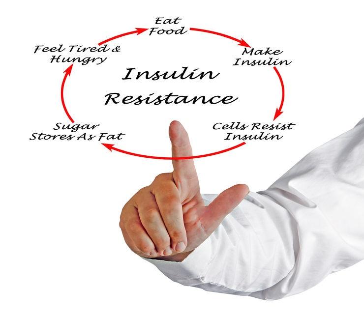 Insulin Disorders